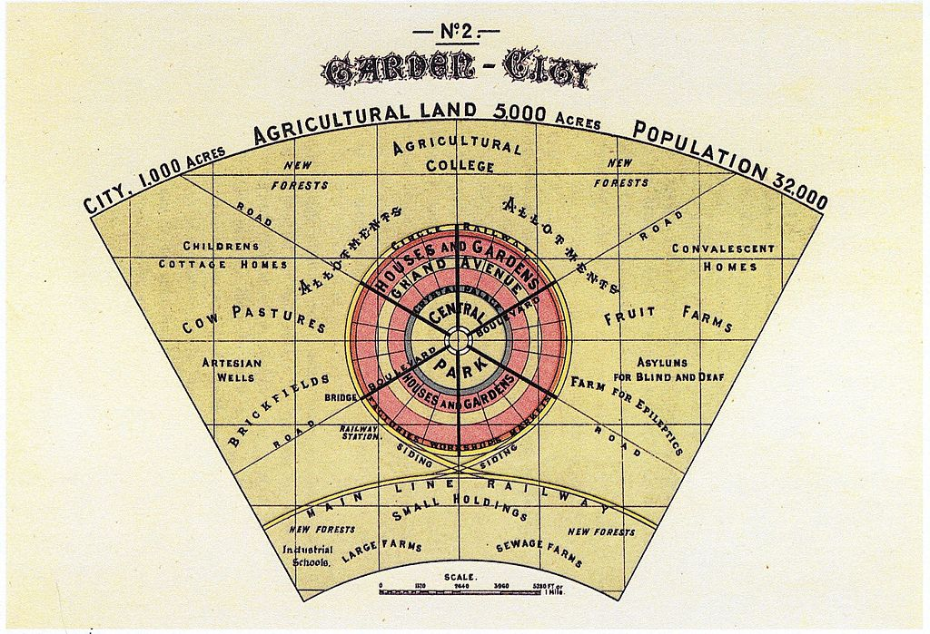Ebenezer Howard's Model of the Garden City (Wikimedia Commons)