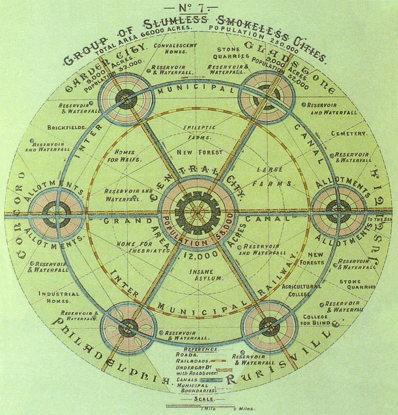 Howard's Network of Garden Cities (Wikimedia Commons)